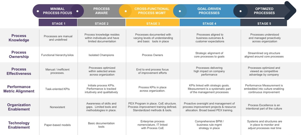 Process Excellence Maturity Model
