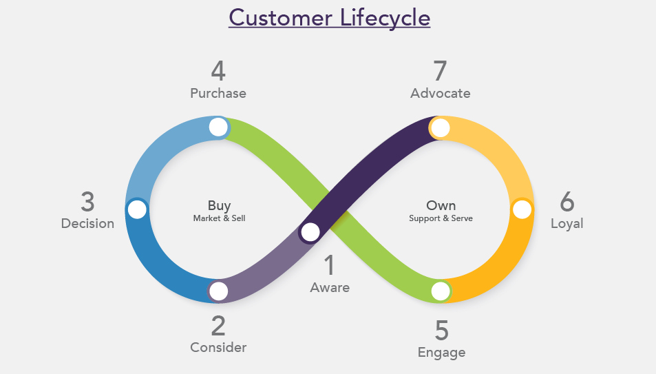 Customer Lifecycle Development: 6 Steps to Success in Marketo