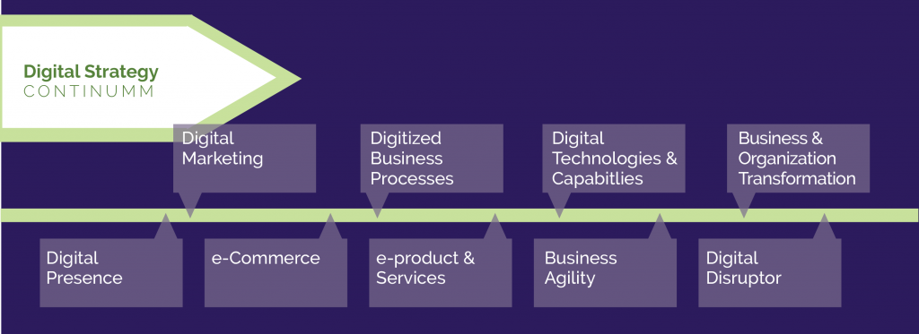 Centric Consulting Digital Strategy Continuum