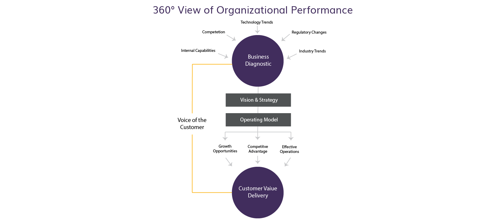 360 Degree View of Organizational Performance