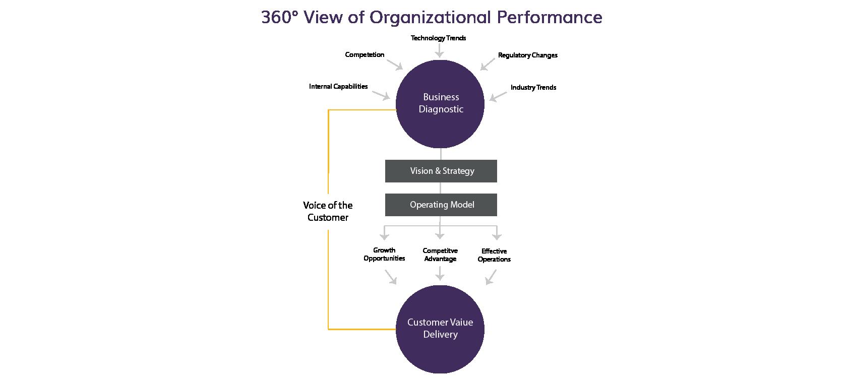 360 Degree View of Organizational Performance