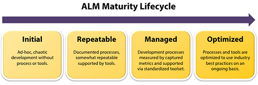 Application Lifecycle Management (ALM) Maturity Lifecycle - Image