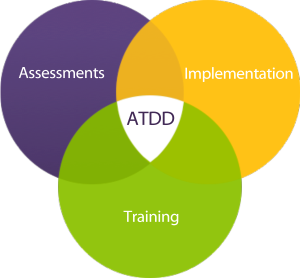 ATDD Graphic - Centric Consulting