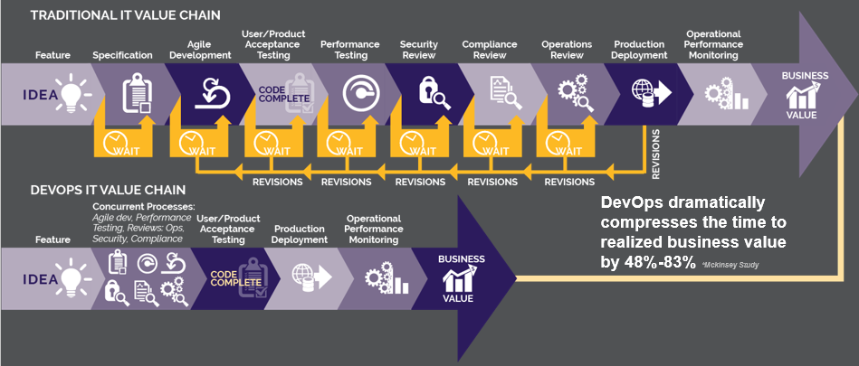 DevOps IT Value Chain - Centric Consulting