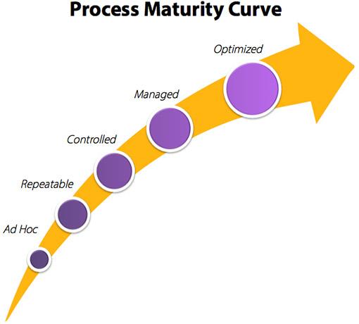 BPI_Process-Maturity-Curve
