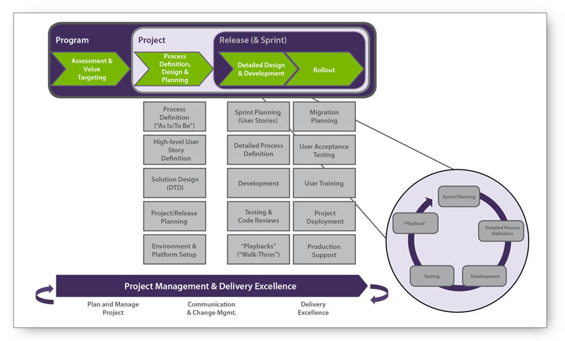 Centric Consulting - Business Process Management Delivery Methodology