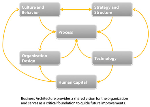 business architecture - shared vision diagram