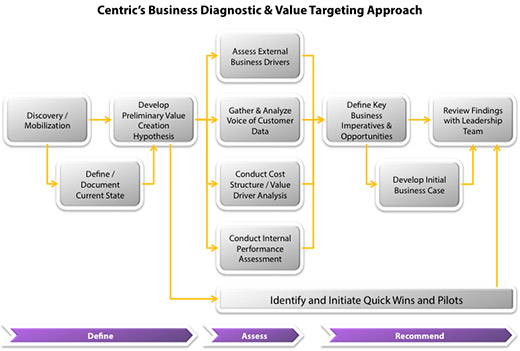 Business Diagnostic and Value Targeting Approach - image