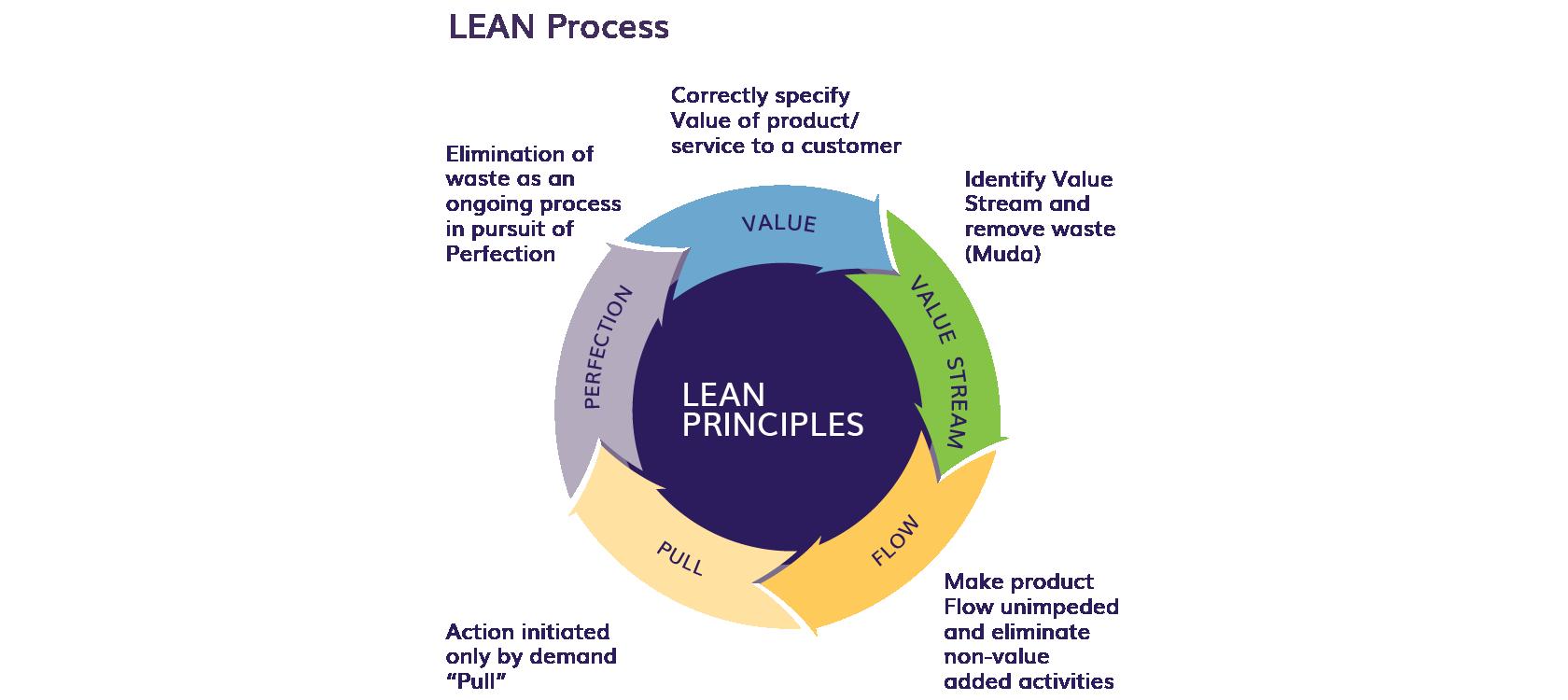 BPI - LEAN Process