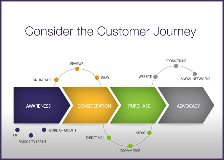 Customer Experience Mapping Oukasinfo - Insurance customer journey map