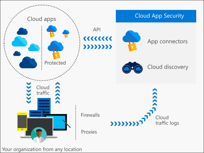 Cloud App Security For Office 365 And Azure