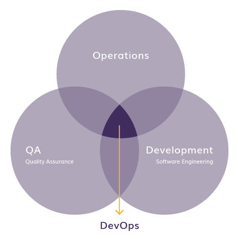What is DevOps? - Centric Consulting