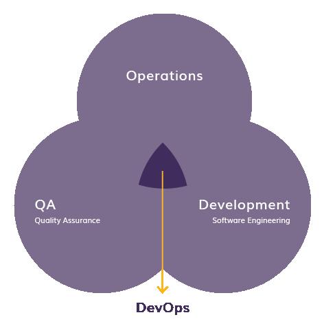 DevOps Diagram - Centric Consulting