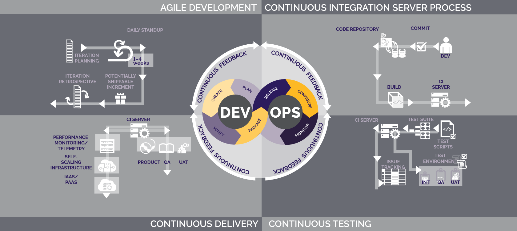 what is devops  approach delivers continuous delivery of