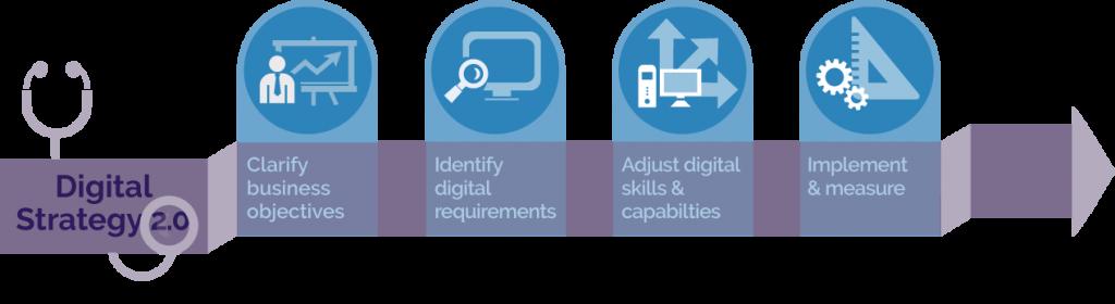 Digital Strategy 2.0 Digital Transformation