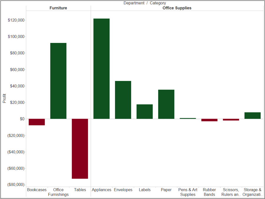 Business Intelligence Reporting, Visualization and Dashboard Projects