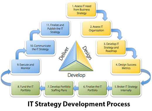 IT Strategy Development Process - Image