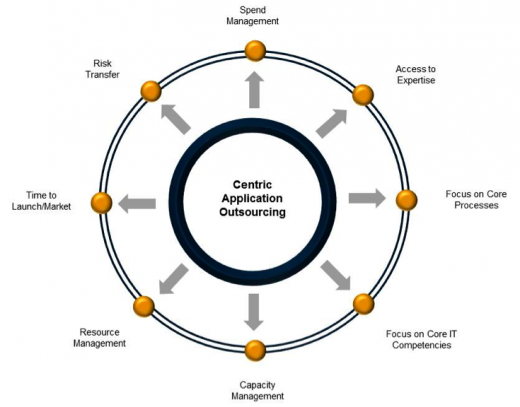 Application Outsourcing Values - Centric Consulting