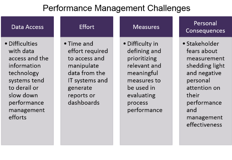 Performance Management Challenges