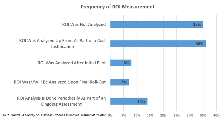Frequency of ROI Measurement