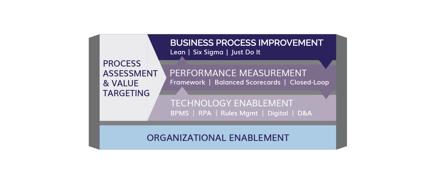 business process analysis and measurement Inteq's business process modeling training provides the best practice techniques , skills and methods to map, measure and analyze business processes across.