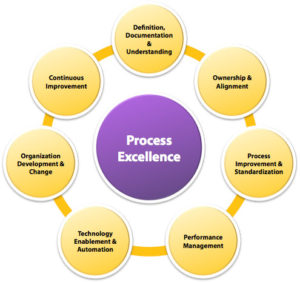 Process Excellence - Image - Centric Consulting