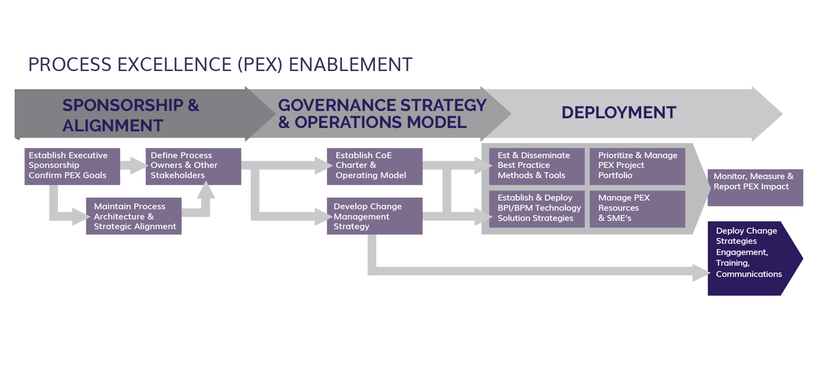 Enterprise OPEX Enablement