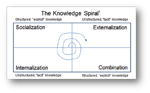 Social Business_Knowledge Spiral small