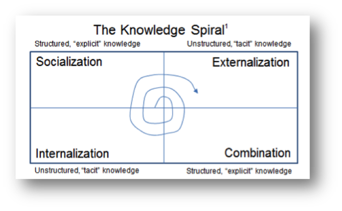 Social Business_Knowledge Spiral