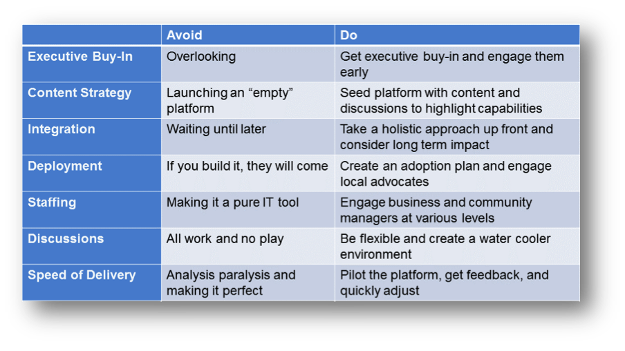 Social business_best practices