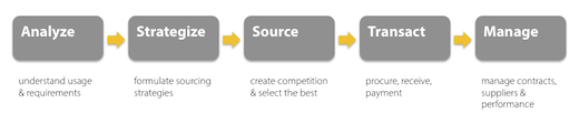 Centric Sourcing and Procurement Process - Image