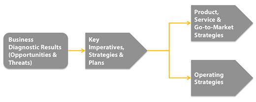 Strategic Planning - image