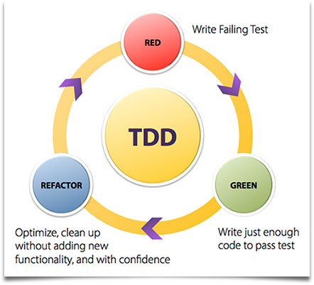 TDD is a software engineering 'best practice' where development ...: centricconsulting.com/agile-test-driven-development