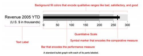 bullet-chart