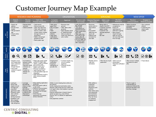 The Customer Journey In The Digital World Thank You Amazon Apple - Customer journey map touchpoints