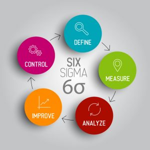 what role should six sigma play What are the potential benefits and risks of implementing six sigma at 3m benefits what role should six sigma play in their corporate strategy.
