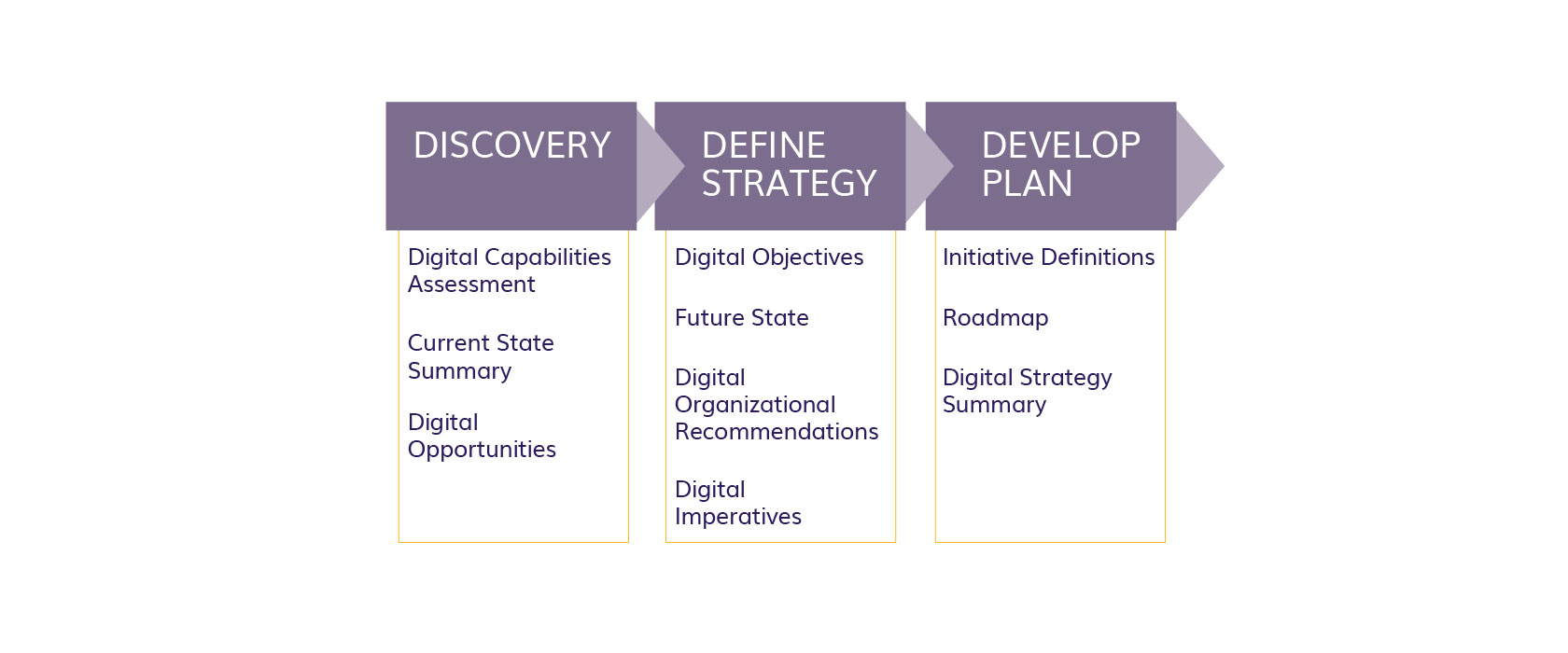 Digital Strategy - Project Approach Graphic - Centric Consulting