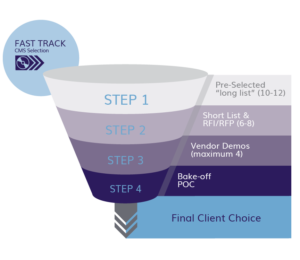 CMS Selection Process Centric Consulting