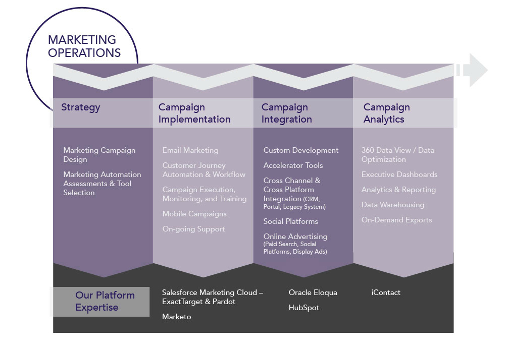 Marketing Operations Services Diagram
