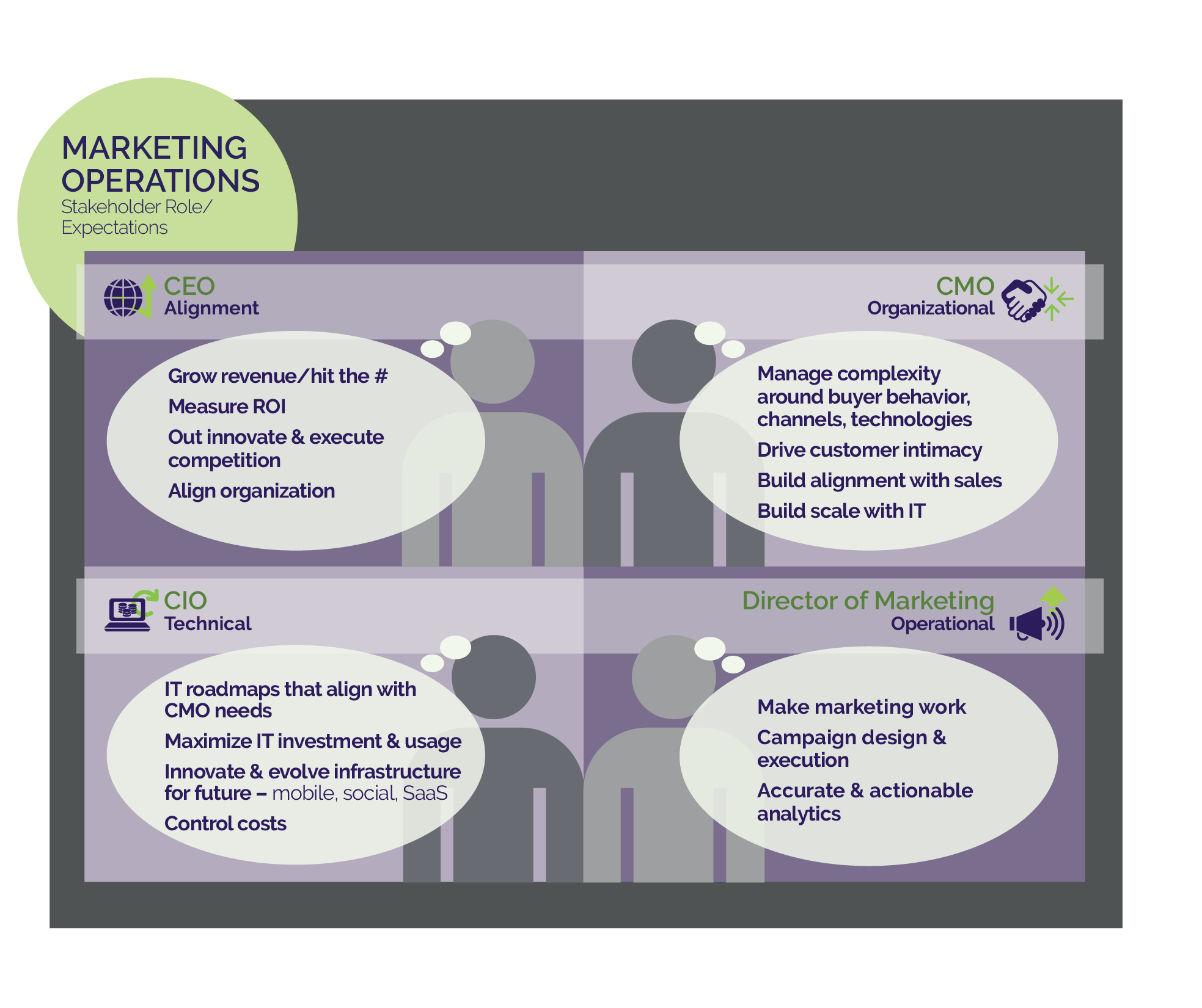 What Is Marketing Operations Centric Consulting