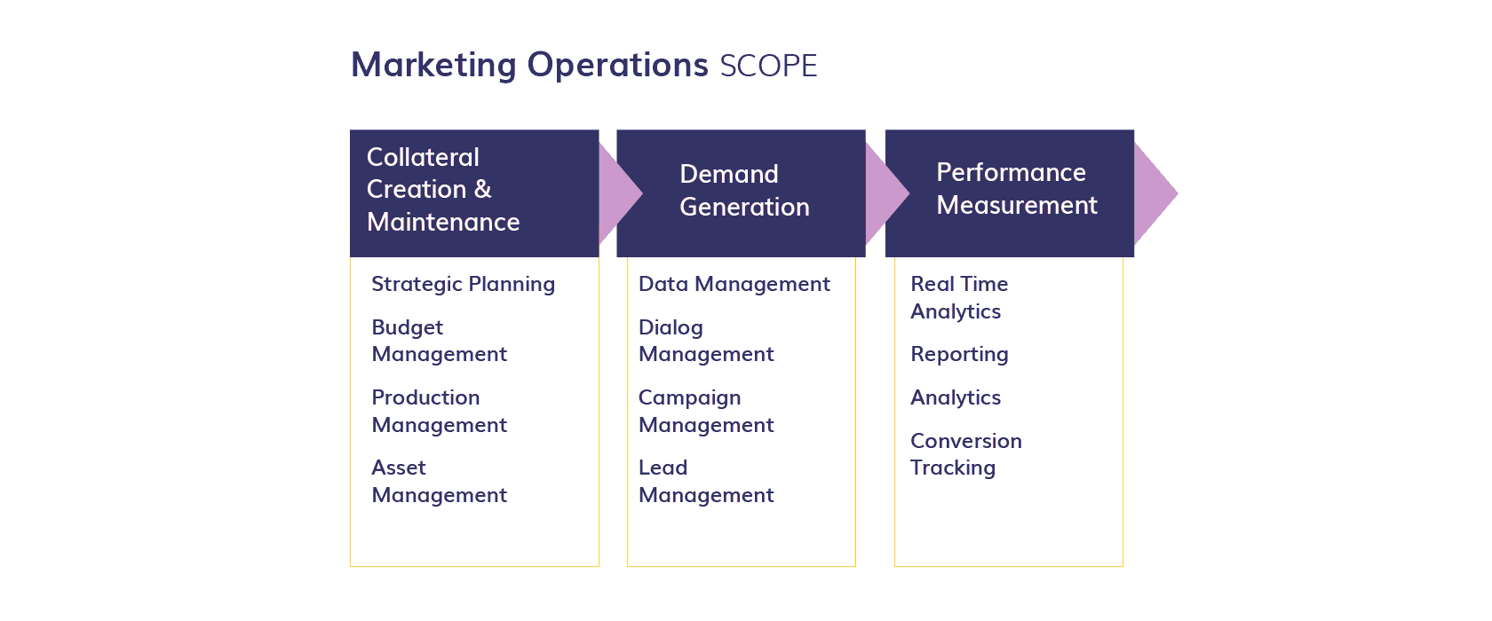 The Scope of Marketing operations