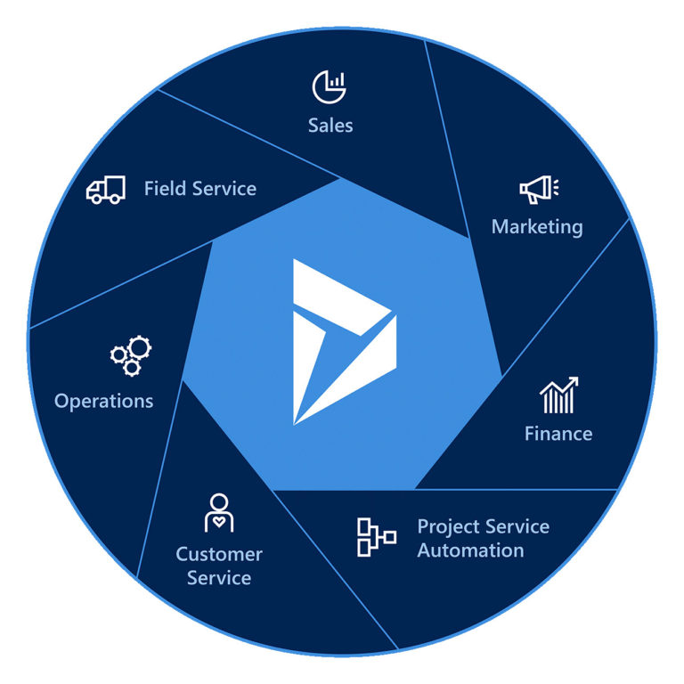 Microsoft Dynamics Consulting Centric Consulting