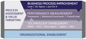 Centric's Process Excellence Approach