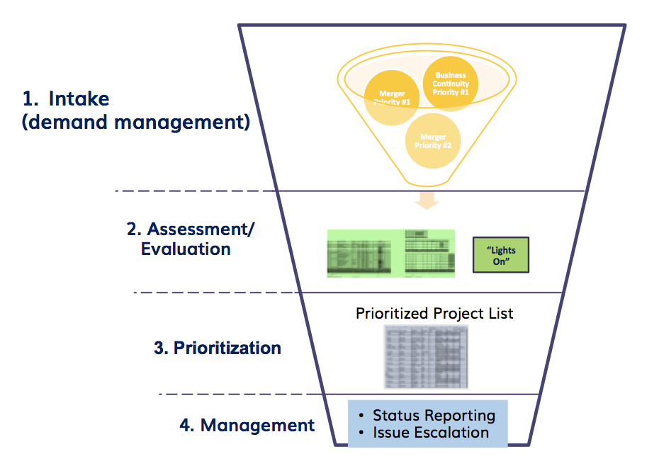 project portfolio management leading the corporate vision