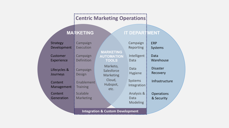 Marketing Operations Diagram