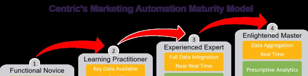 marketing automation maturity model sneak peak