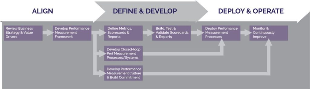Performance Measurement Approach