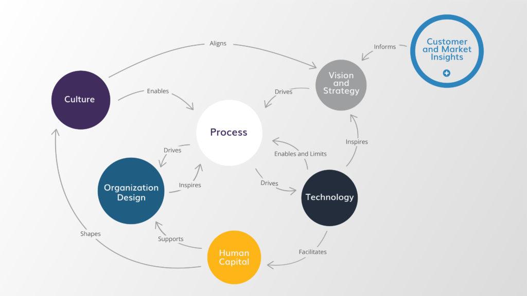 Business Transformation - Business Relationship Model 01