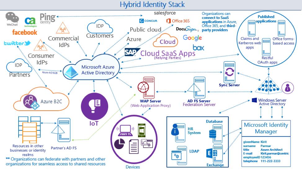 hybrid Identity Stack