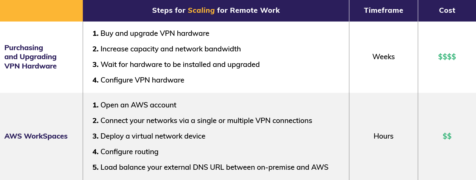 AWS Remote Work Chart 2